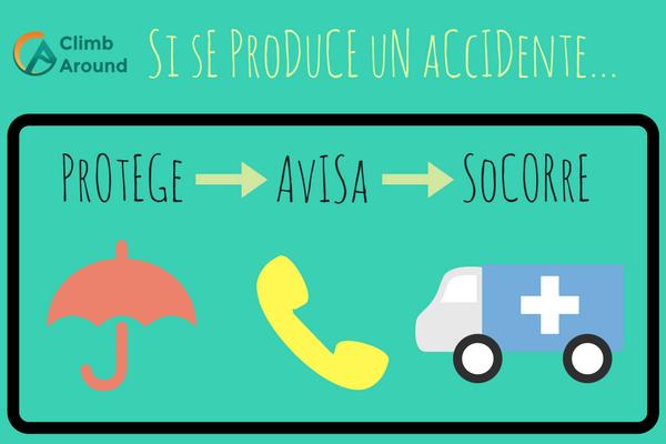 Protege, avisa. socorre (PAS), procedimiento a seguir en caso de accidente de escalada.