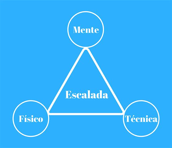 Los 3 componentes de la escalada: físico, técnica y mente.