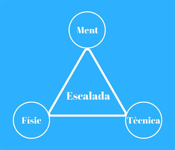 Els 3 components de l'escalada: físic, tècnica i ment.
