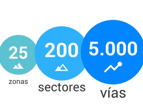 Datos de la app de Climb Around durante el primer año.
